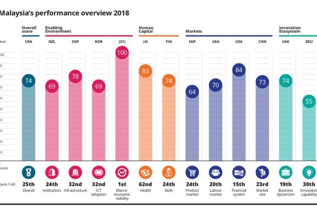 Malaysia's performance overview 2018